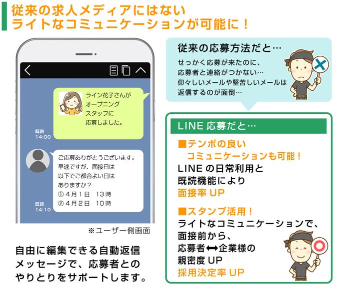 LINE応募のコミュニケーション