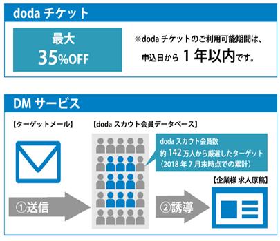 dodaチケット/DMサービス